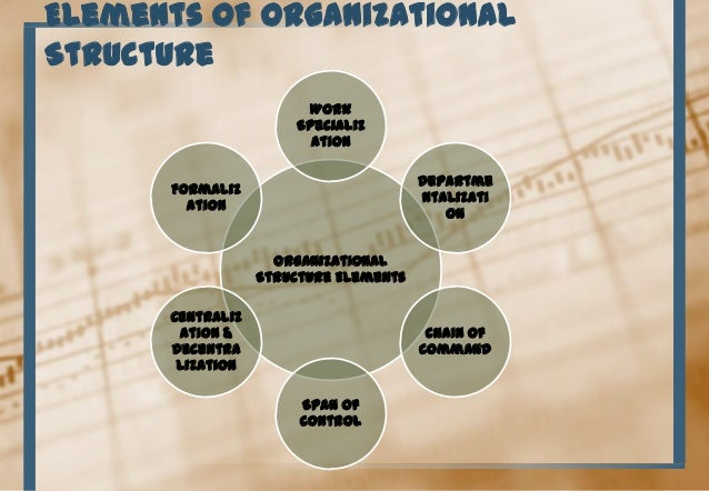 leadership and four basic elements of organizational structure The 6 building blocks of organizational structure 1) chain of command one of the most basic elements of an organizational structure.