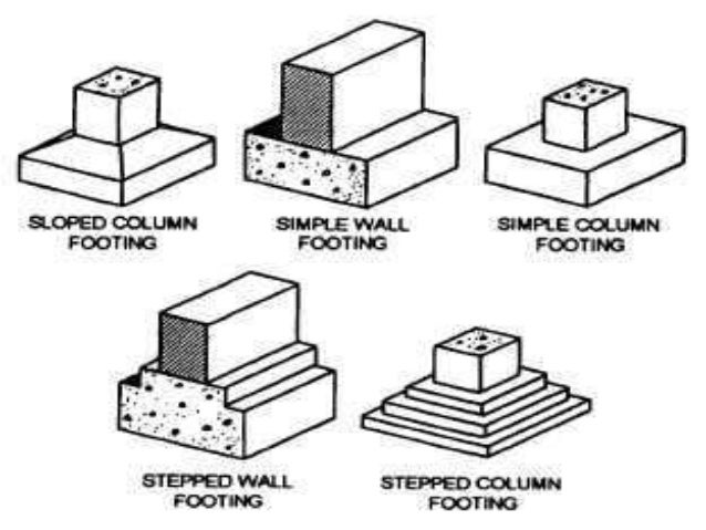 Types of foundations selol ink types of foundations ccuart Image collections