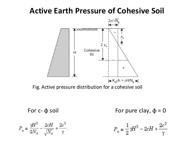 Lateral Earth Pressure Foundation Engineering