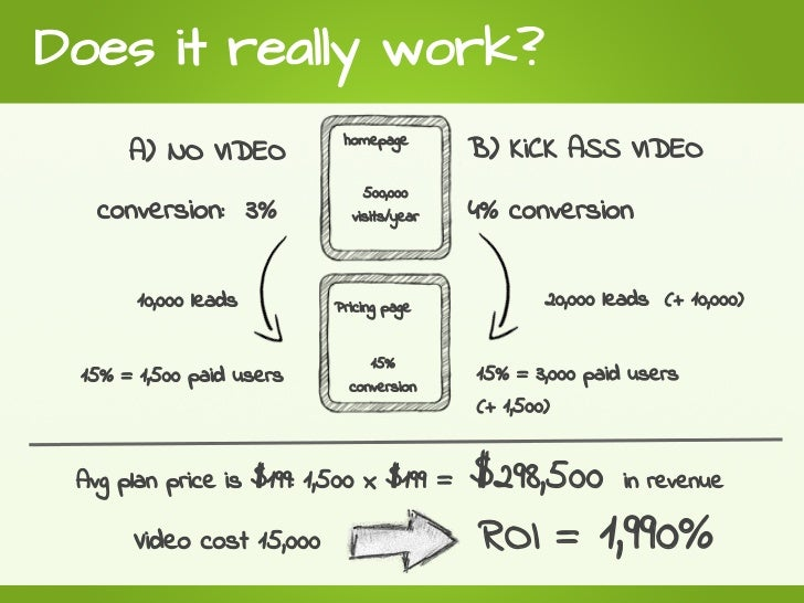 produce a great explainer video for your startup