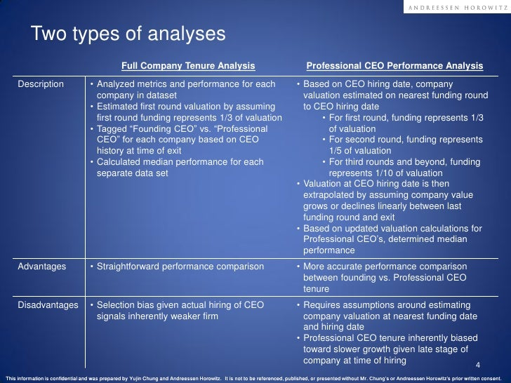 Founding vs Professional CEO Performance Analysis in SaaS Slide 4