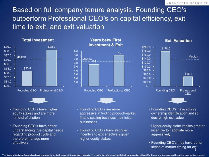 Founding vs Professional CEO Performance Analysis in SaaS Slide 5