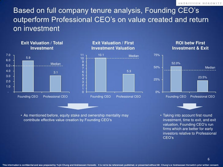 Based on full company tenure analysis, Founding CEO's           outperform Professional CEO's on value created and return ...