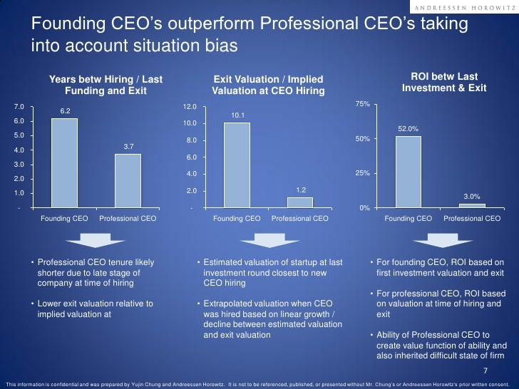 Founding vs Professional CEO Performance Analysis in SaaS Slide 7