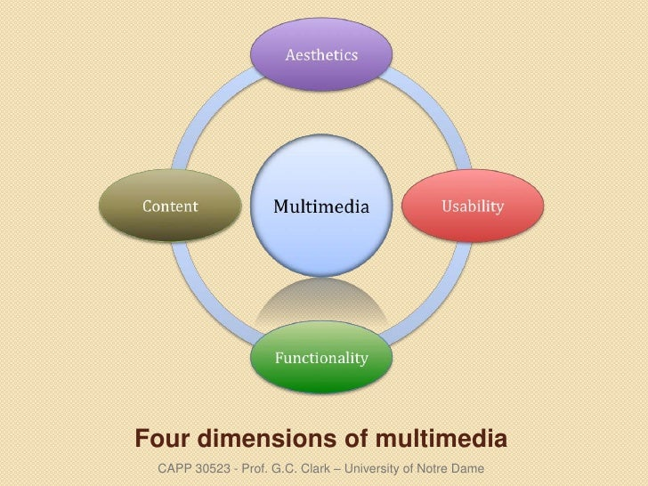 Four dimensions of multimedia <ul><li>CAPP 30523 - Prof. G.C. Clark – University of Notre Dame </li></ul>