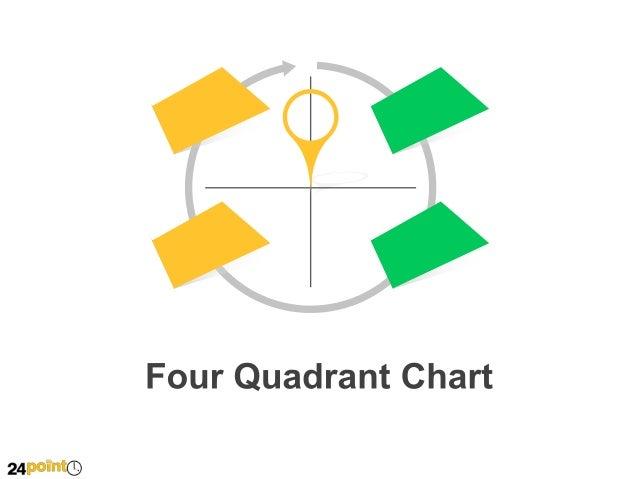 Four Quadrant Chart