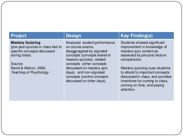 Project Design Key Finding(s) Mastery Quizzing (pre-post quizzes in class tied to specific concepts discussed during class...