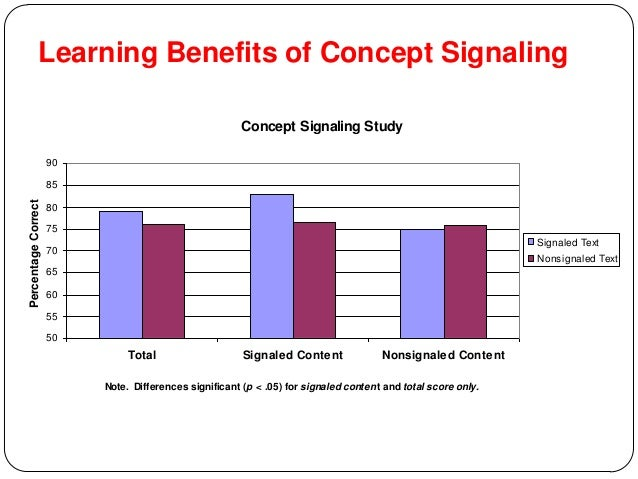 Learning Benefits of Concept Signaling Concept Signaling Study 50 55 60 65 70 75 80 85 90 Total Signaled Content Nonsignal...