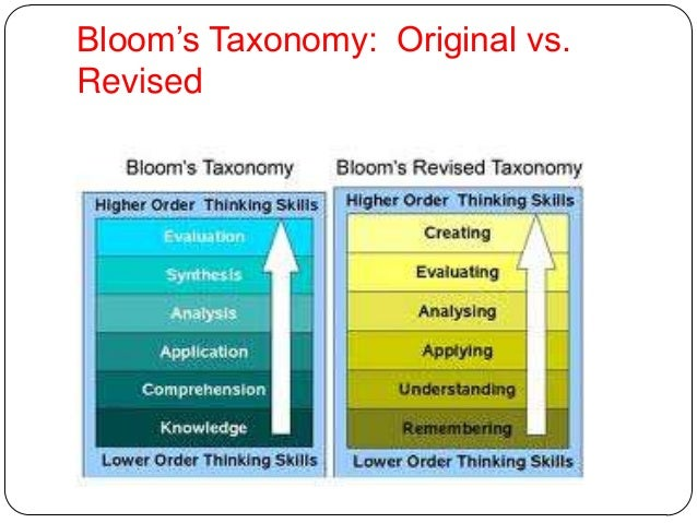 Bloom Instructional Units (BIUs) Objective Example (Classical Conditioning) Remembering Define the terms conditioned stimu...