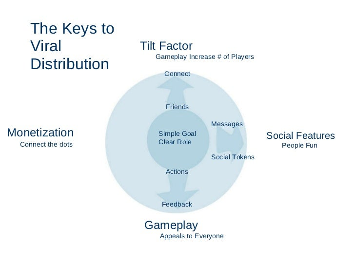 The Keys to Viral Distribution Gameplay Appeals to Everyone Social Features     People Fun Tilt Factor     Gameplay Increa...