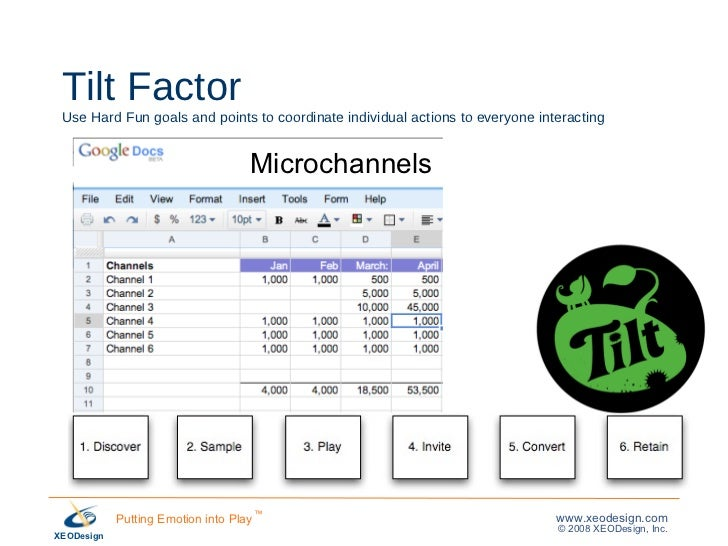 Tilt Factor Use Hard Fun goals and points to coordinate individual actions to everyone interacting Microchannels