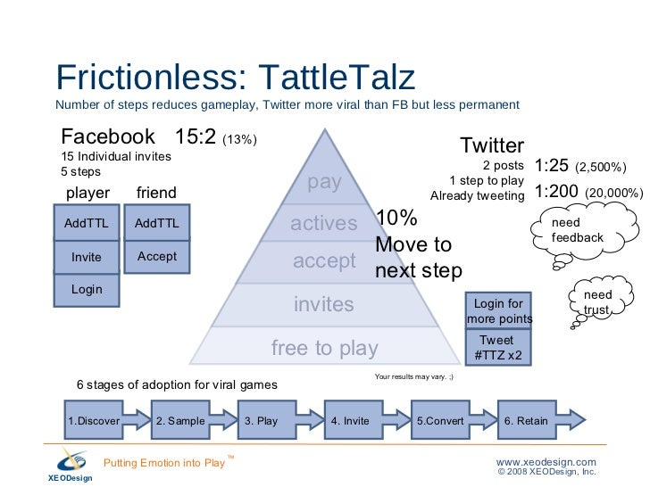 Frictionless: TattleTalz Number of steps reduces gameplay, Twitter more viral than FB but less permanent Login 1.Discover ...