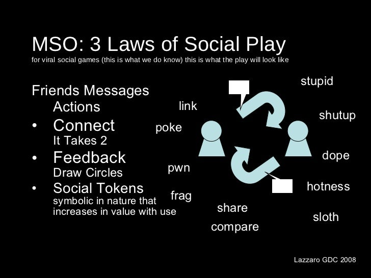 MSO: 3 Laws of Social Play for viral social games (this is what we do know) this is what the play will look like <ul><li>F...