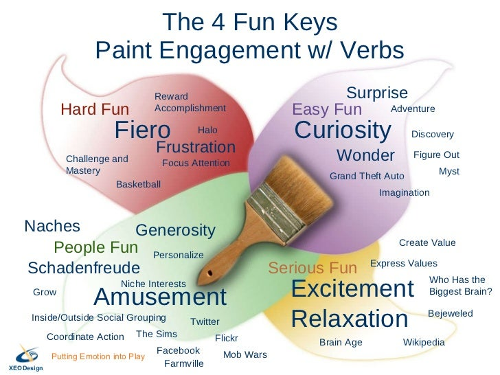 The 4 Fun Keys Paint Engagement w/ Verbs Curiosity Fiero Excitement Relaxation Amusement Naches Schadenfreude Generosity C...