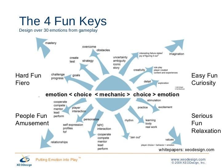 The 4 Fun Keys Design over 30 emotions from gameplay Hard Fun Fiero People Fun Amusement Easy Fun Curiosity Serious Fun Re...