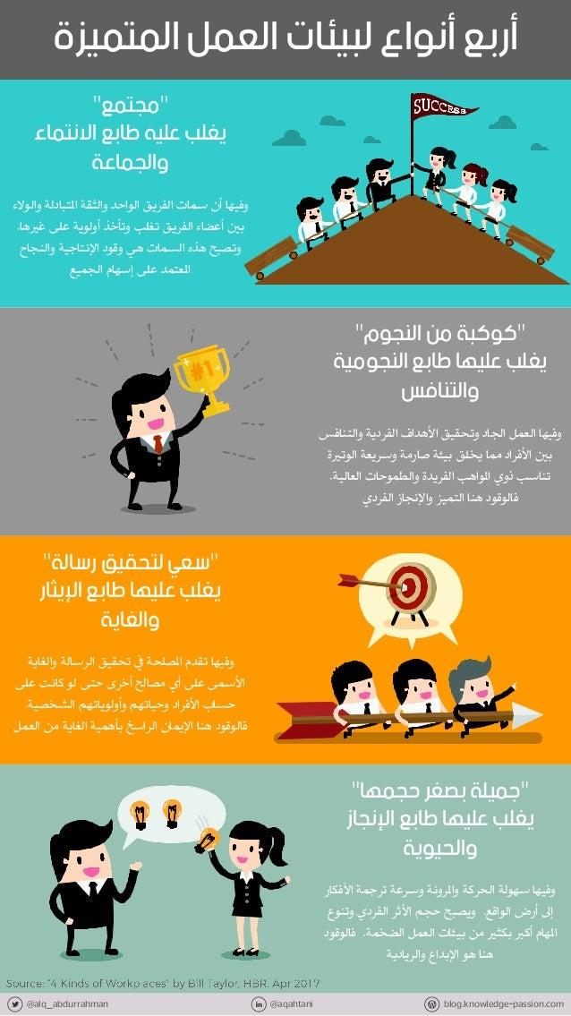 "@alq_abdurrahman @aqahtani blog.knowledge-passion.com المتم العمل لبيئات أنواع أربعيزة ""مجتمع"" االنتماء ط..."
