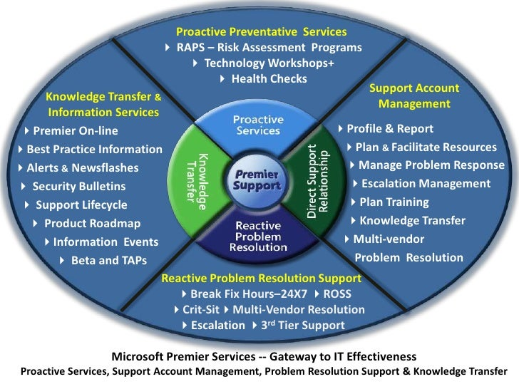 Proactive Preventative Services                             4 RAPS – Risk Assessment Programs                             ...