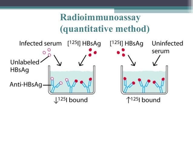 Four Major Immunologic Methods
