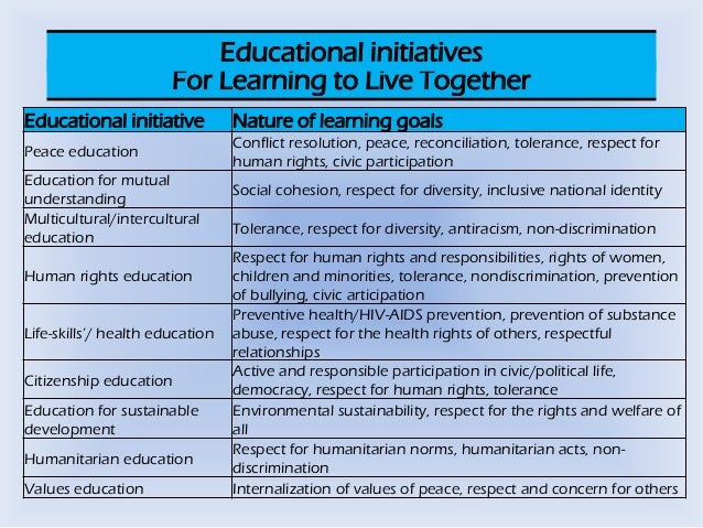 four pillars of education and their examples pdf