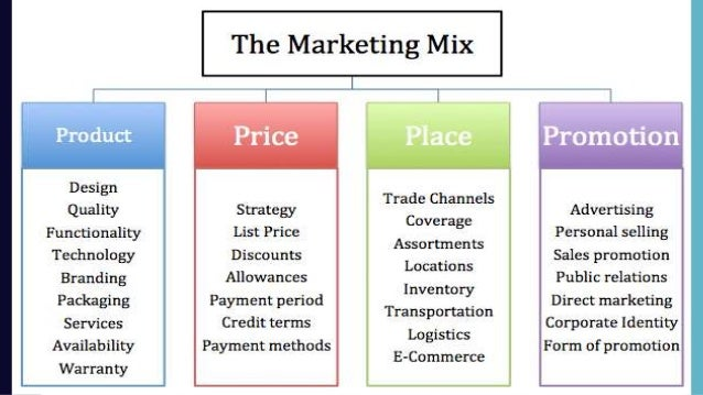 4 p s of marketing example