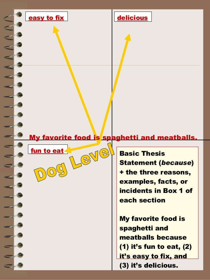my favorite meal essay my favorite food essay examples