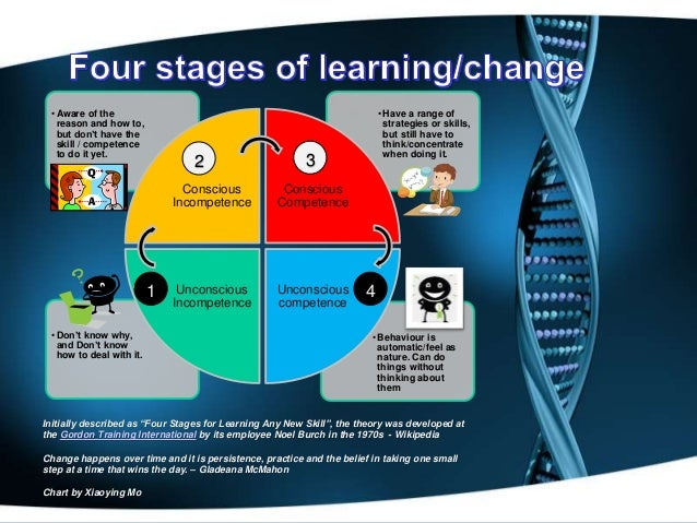 the five stages of organizational learning The five stages of second language acquisition anyone who has been around children who are learning to talk knows that the process happens in stages—first .