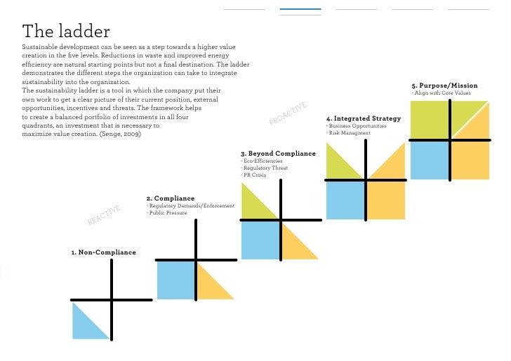 the development of sustainability leadership framework Leadership sustainability: a framework to sustain to look at leadership development differently in terms of the sustainable leadership development framework.