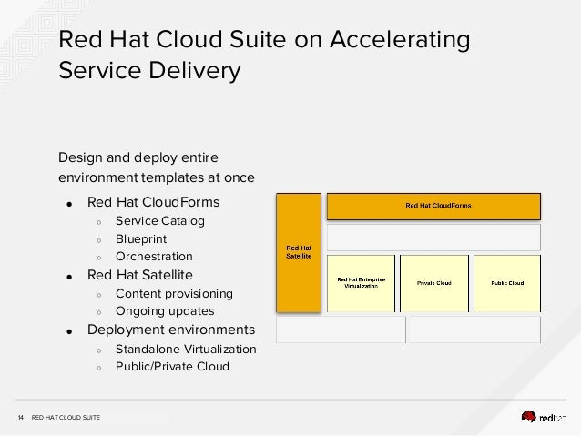 RHTE 2016 - Four Stories for the Red Hat Cloud Suite
