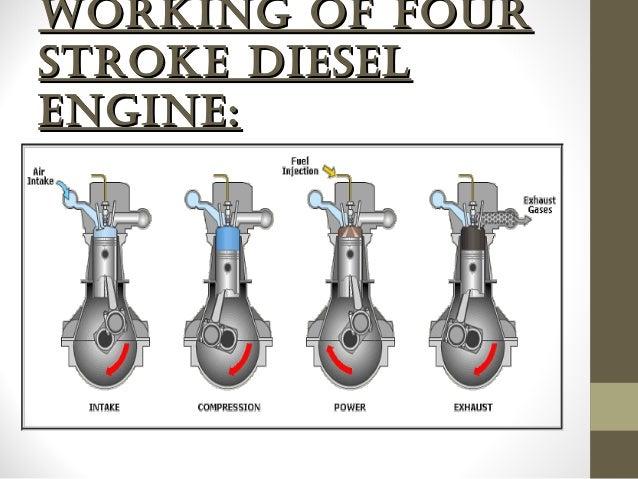Diesel Engine Working >> Four Stroke Diesel Engine