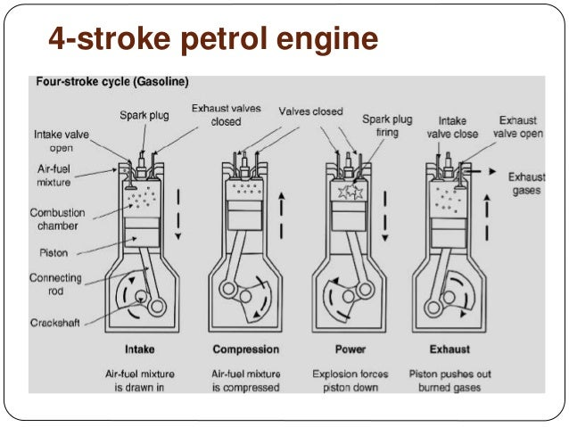 4s Petrol Engine 37 Works On Otto Cycle 36: 4 Stroke Engine Diagram At Executivepassage.co