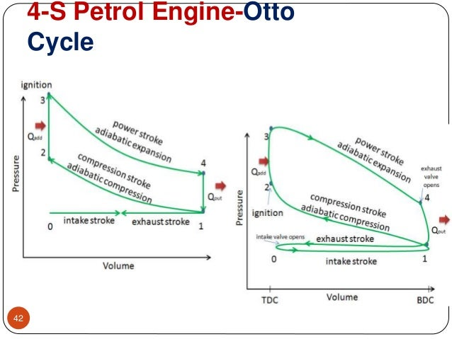 Four Stroke SI and CI engines on four cycle engine operation, four cycle oil, atkinson cycle diagram, four cylinder engine diagram, theory 4 cycle engine diagram, four functioning srtoke motor diagram, four cycle engine theory, four cycle engine animation, p v cycle engine diagram, diesel cycle diagram, four cycles of a diesel engine, four stroke, aircraft air cycle machine diagram, four cycle engine cutaway,