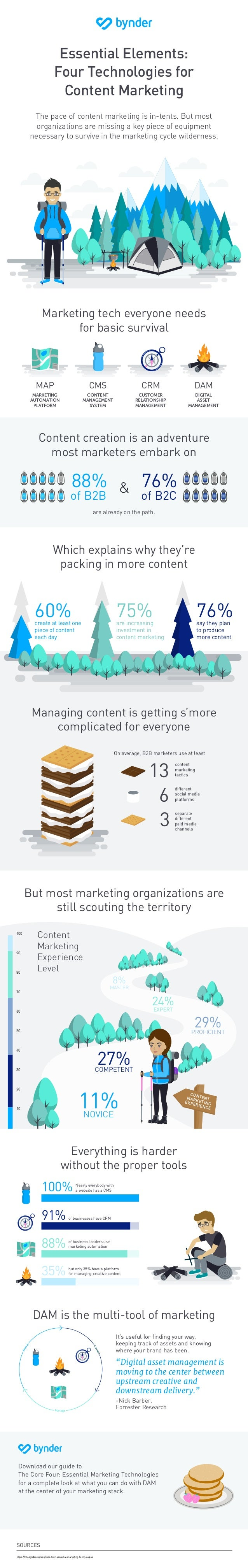 8% Convert Attract Manage Essential Elements: Four Technologies for Content Marketing The pace of content marketing is in-...
