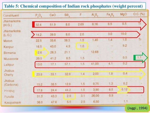 What is the chemical composition of a phosphate for Chemical properties of soil wikipedia
