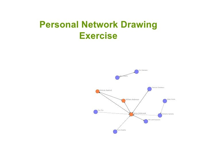 Personal Network Drawing Exercise