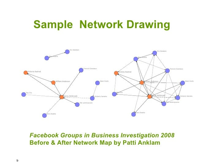 Sample  Network Drawing Facebook Groups in Business Investigation 2008 Before & After Network Map by Patti Anklam b