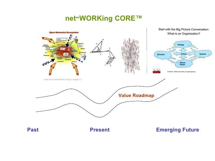 Past Present Emerging Future net  WORKing CORE™ Value Roadmap