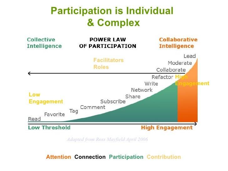 Participation is Individual  & Complex High Engagement Low Engagement Facilitators Roles  Attention   Connection  Partici...