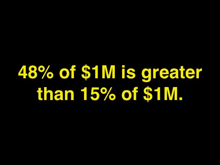 48% of $1M is greater  than 15% of $1M.