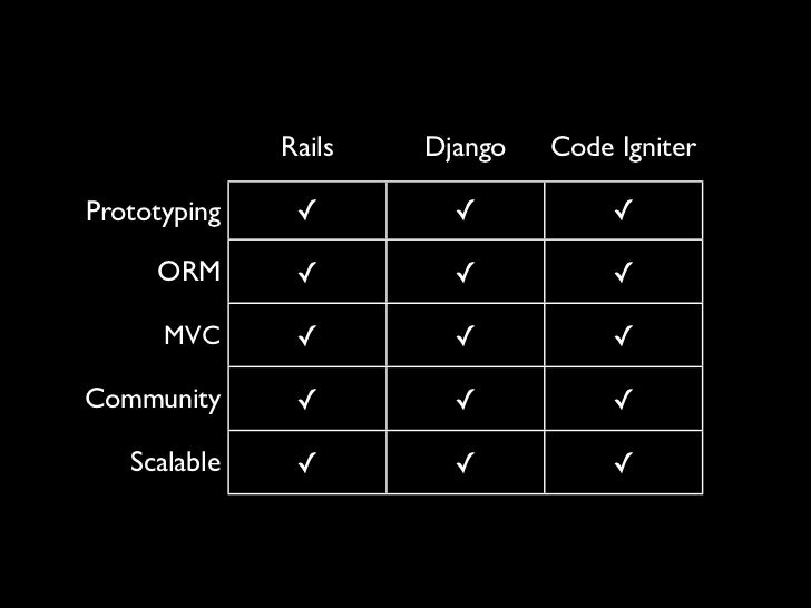 LANGUAGES DO NOT      SCALE.ARCHITECTURES DO.