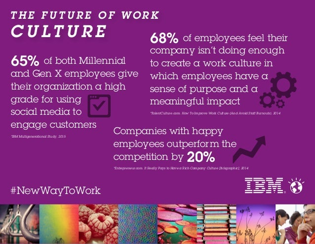 T H E F U T U R E O F W O R K C U LT U R E #NewWayToWork Companies with happy employees outperform the competition by 20% ...