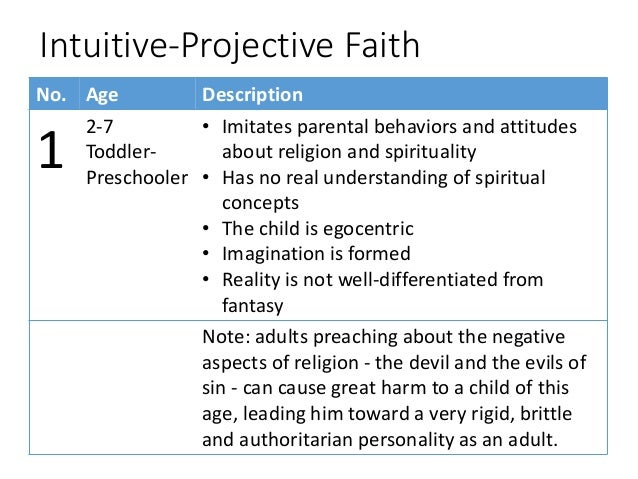 Spiritual development of man. Moral and spiritual development of personality