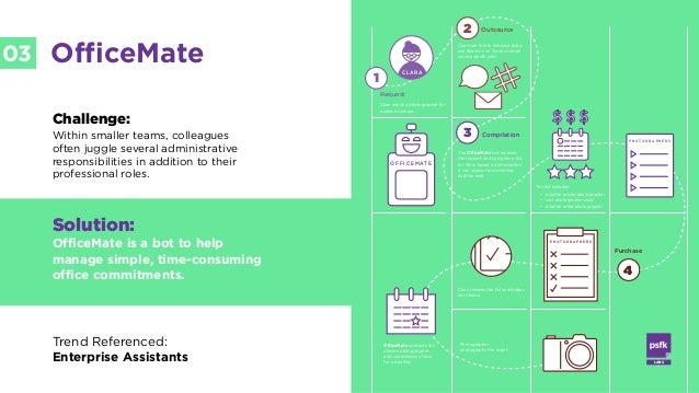 LABS @PSFK #FutureofWork LABS 03 OfficeMate Challenge: Within smaller teams, colleagues often juggle several administrativ...