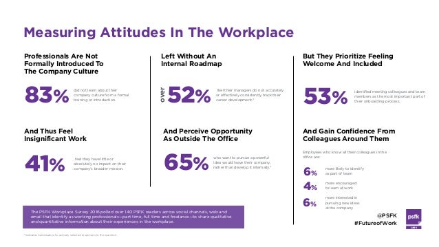 LABS @PSFK #FutureofWork The PSFK Workplace Survey 2016 polled over 140 PSFK readers across social channels, web and email...