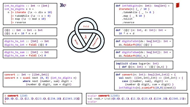 digits_to_sum :: [Int] -> Int digits_to_sum = foldl (+) 0 (⊕) :: Int -> Int -> Int (⊕) n d = 10 * n + d int_to_digits :: I...