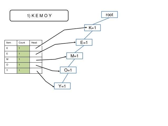 root  1) K E M O Y  K=1  Item  Count  K  1  E  1  M  1  O  1  Y  1  E=1  Head  M=1 O=1  Y=1