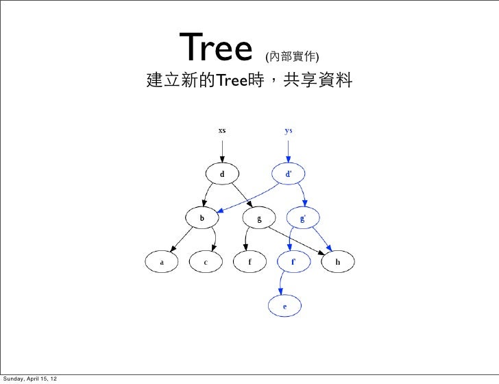 Tree   (內部實作)                       建立新的Tree時,共享資料Sunday, April 15, 12