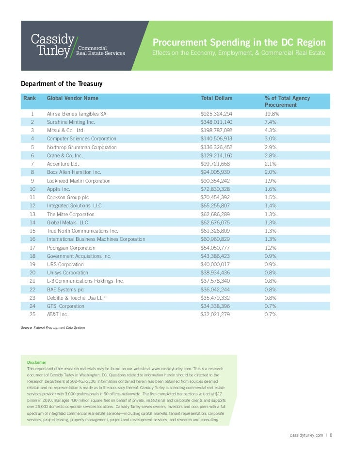 Federal Procurement Data System : Procurement spending in the dc region