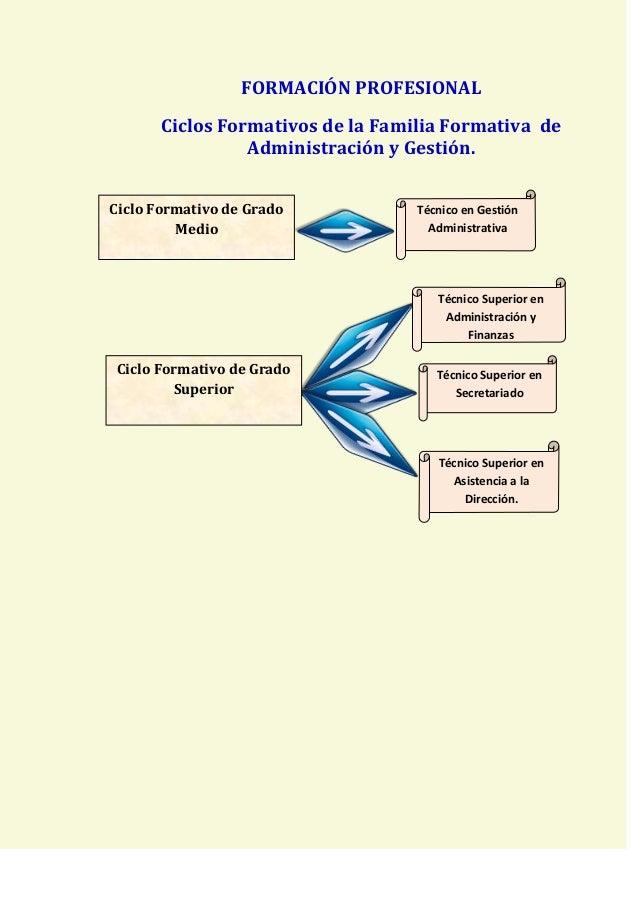 Fp Técnico En Gestión Administrativa