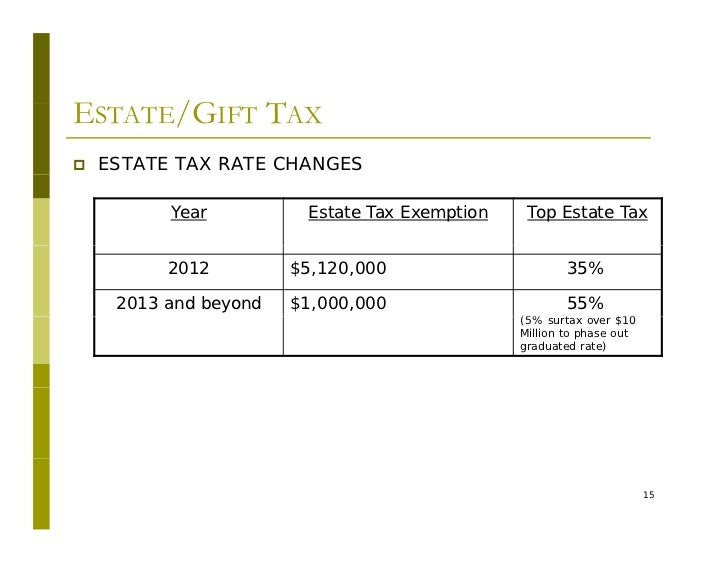 2012/2013 Income, Estate and Gift Tax Changes a Result of the 'Fisca…