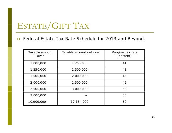 estate gift tax What is the gift tax exclusion for payment of medical and tuition expenses under  section 2503(e) of the internal revenue code (the code),.